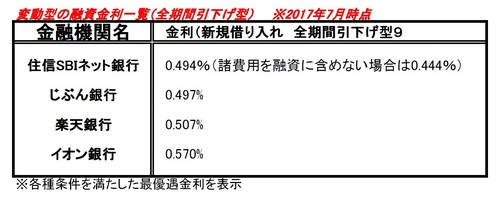 2017.08.21.変動金利.jpg